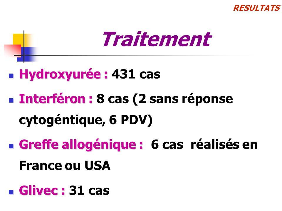 RESULTATS Traitement Hydroxyurée : Hydroxyurée : 431 cas Interféron : Interféron : 8 cas (2 sans réponse cytogéntique, 6 PDV) Greffe allogénique : Gre
