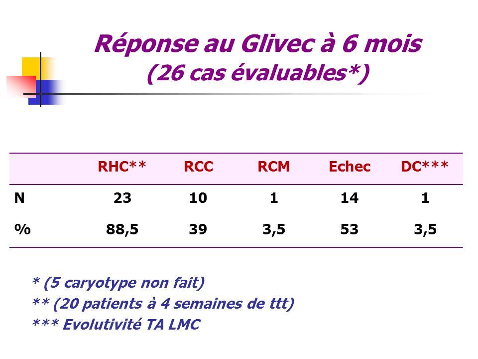 Réponse au Glivec à 6 mois (26 cas évaluables*) RHC**RCCRCMEchecDC*** N23101141 %88,5393,5533,5 * (5 caryotype non fait) ** (20 patients à 4 semaines