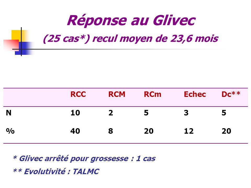 Réponse au Glivec (25 cas*) recul moyen de 23,6 mois RCCRCMRCmEchecDc** N102535 %408201220 * Glivec arrêté pour grossesse : 1 cas ** Evolutivité : TAL