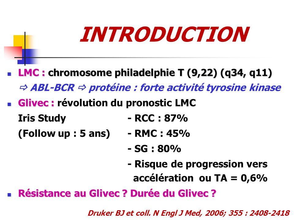 INTRODUCTION LMC : chromosome philadelphie T (9,22) (q34, q11) LMC : chromosome philadelphie T (9,22) (q34, q11) ABL-BCR protéine : forte activité tyr