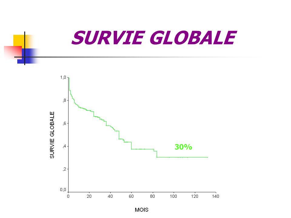 SURVIE GLOBALE 30%