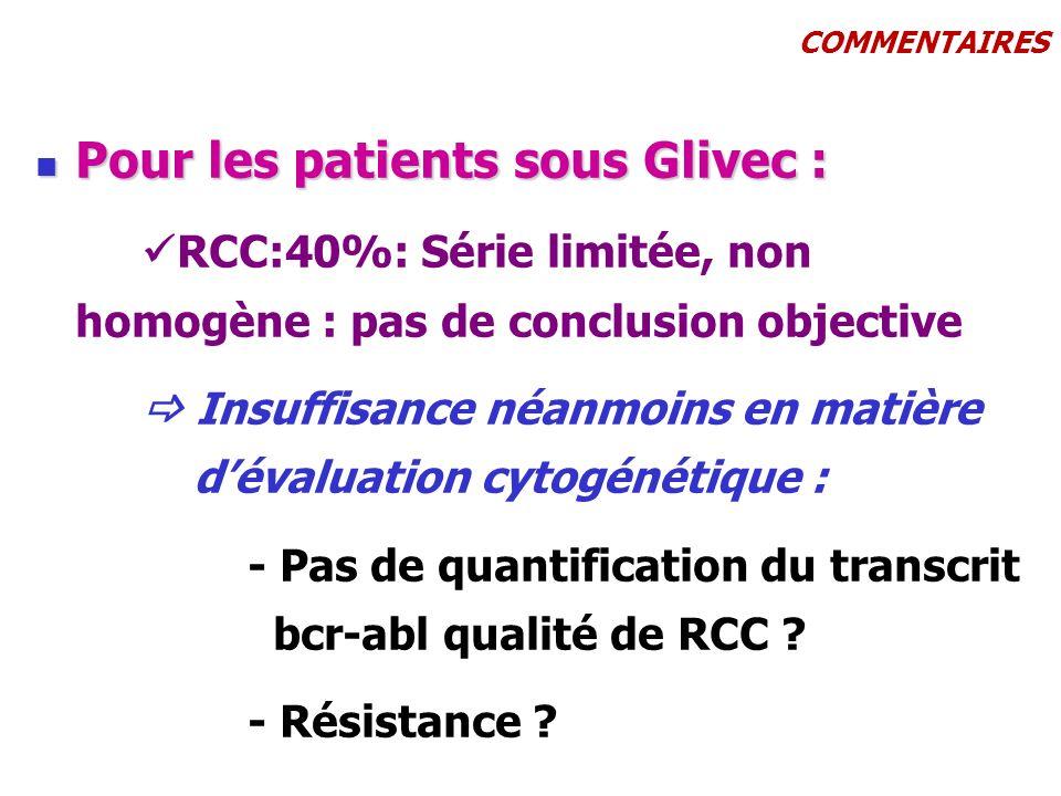 COMMENTAIRES Pour les patients sous Glivec : Pour les patients sous Glivec : RCC:40%: Série limitée, non homogène : pas de conclusion objective Insuff