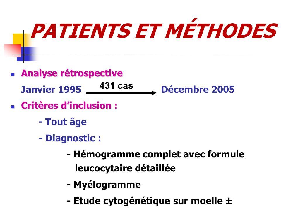 PATIENTS ET MÉTHODES Analyse rétrospective Analyse rétrospective Janvier 1995 Décembre 2005 Critères dinclusion : Critères dinclusion : - Tout âge - D