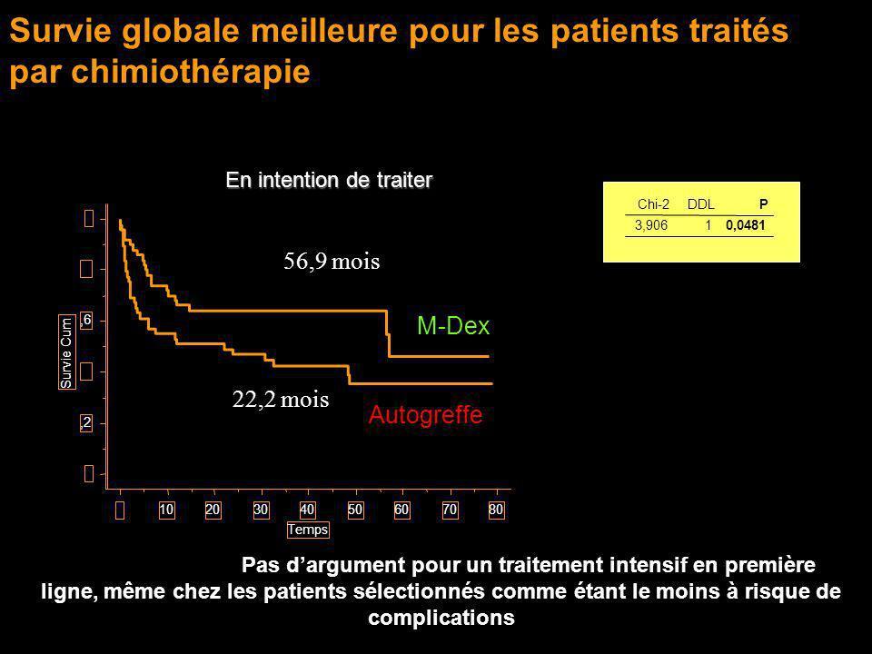 Survie globale meilleure pour les patients traités par chimiothérapie 0,2,4,6,8 1 Survie Cum. 01020304050607080 Temps 3,90610,0481 Chi-2DDLP 56,9 mois