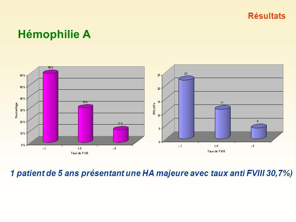 Hémophilie A Résultats 1 patient de 5 ans présentant une HA majeure avec taux anti FVIII 30,7%)