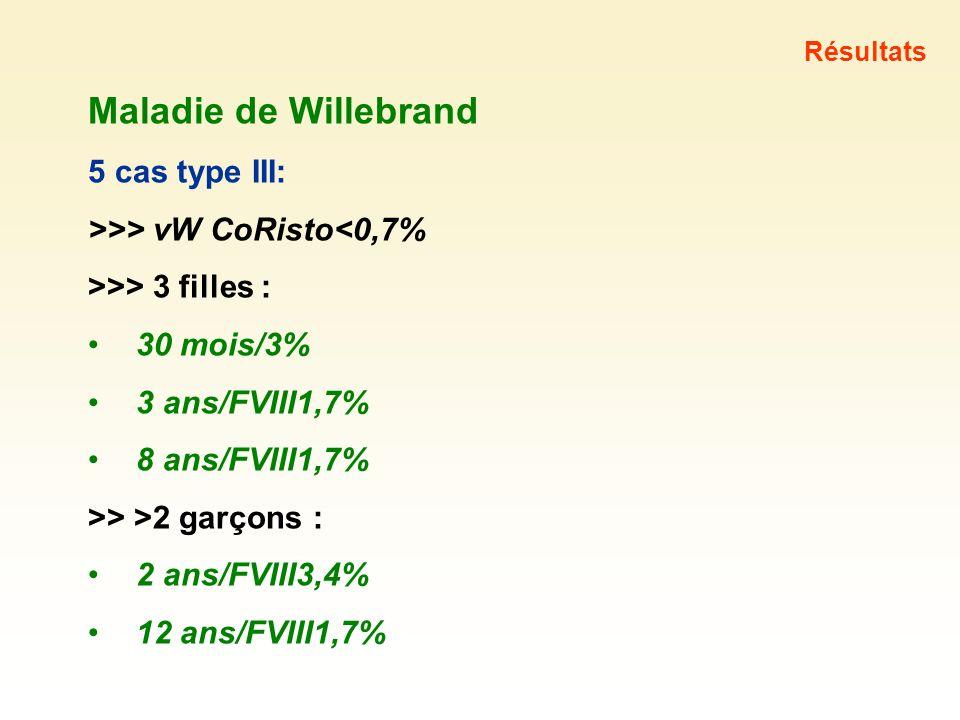 Maladie de Willebrand 5 cas type III: >>> vW CoRisto<0,7% >>> 3 filles : 30 mois/3% 3 ans/FVIII1,7% 8 ans/FVIII1,7% >> >2 garçons : 2 ans/FVIII3,4% 12
