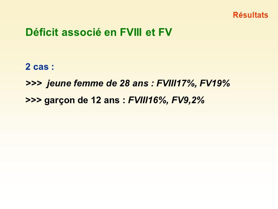 Déficit associé en FVIII et FV 2 cas : >>> jeune femme de 28 ans : FVIII17%, FV19% >>> garçon de 12 ans : FVIII16%, FV9,2% Résultats