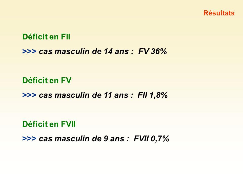 Déficit en FII >>> cas masculin de 14 ans : FV 36% Déficit en FV >>> cas masculin de 11 ans : FII 1,8% Déficit en FVII >>> cas masculin de 9 ans : FVI