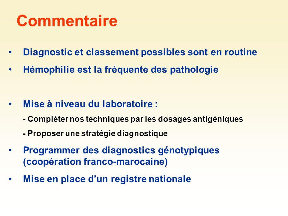 Diagnostic et classement possibles sont en routine Hémophilie est la fréquente des pathologie Mise à niveau du laboratoire : - Compléter nos technique