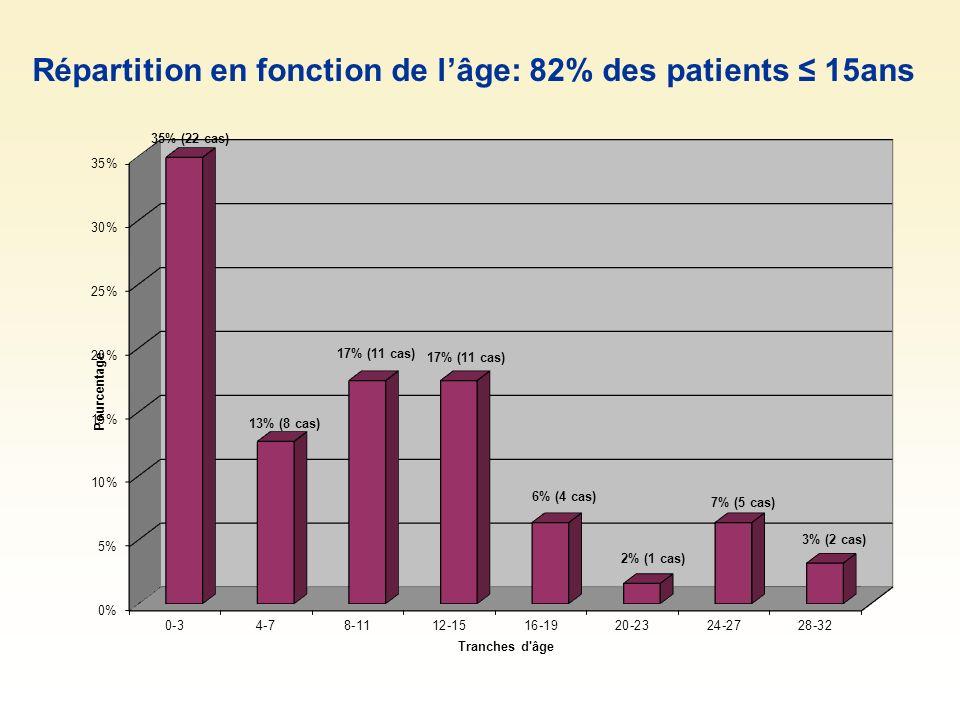 Répartition en fonction de lâge: 82% des patients 15ans