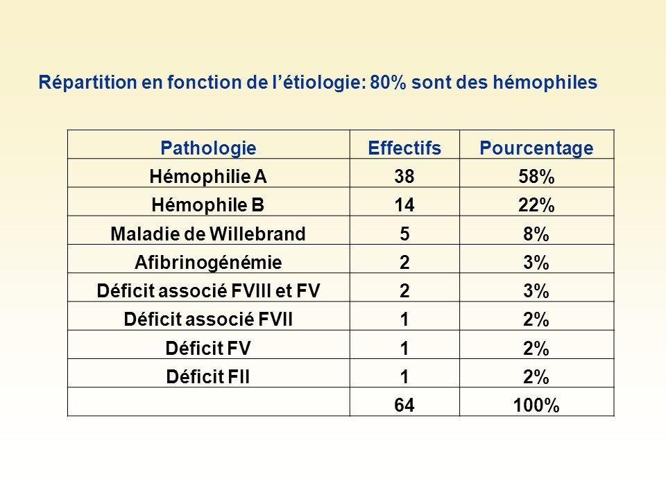 Répartition en fonction de létiologie: 80% sont des hémophiles PathologieEffectifsPourcentage Hémophilie A3858% Hémophile B1422% Maladie de Willebrand