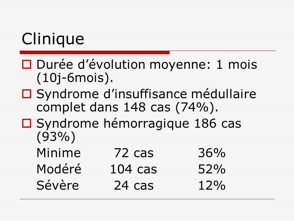 Clinique Durée dévolution moyenne: 1 mois (10j-6mois). Syndrome dinsuffisance médullaire complet dans 148 cas (74%). Syndrome hémorragique 186 cas (93