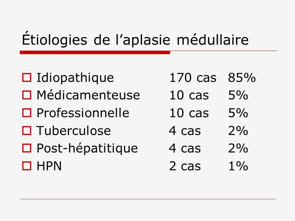 Étiologies de laplasie médullaire Idiopathique170 cas85% Médicamenteuse10 cas5% Professionnelle10 cas5% Tuberculose4 cas2% Post-hépatitique4 cas2% HPN