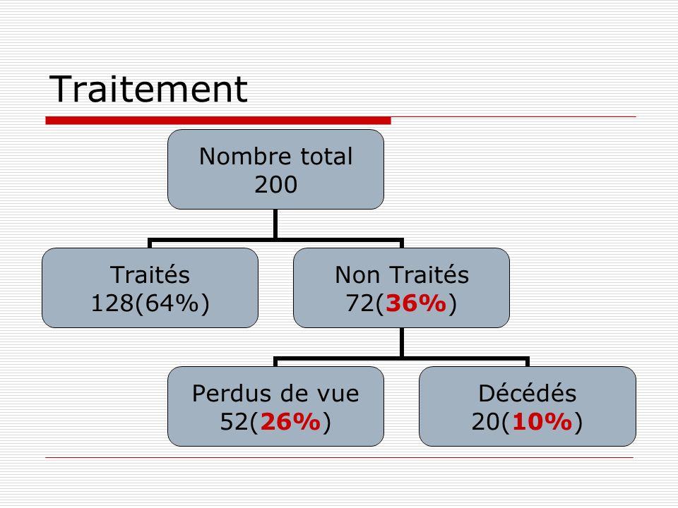 Traitement Nombre total 200 Traités 128(64%) Non Traités 72(36%) Perdus de vue 52(26%) Décédés 20(10%)