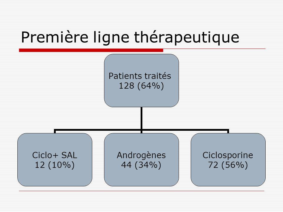 Première ligne thérapeutique Patients traités 128 (64%) Ciclo+ SAL 12 (10%) Androgènes 44 (34%) Ciclosporine 72 (56%)