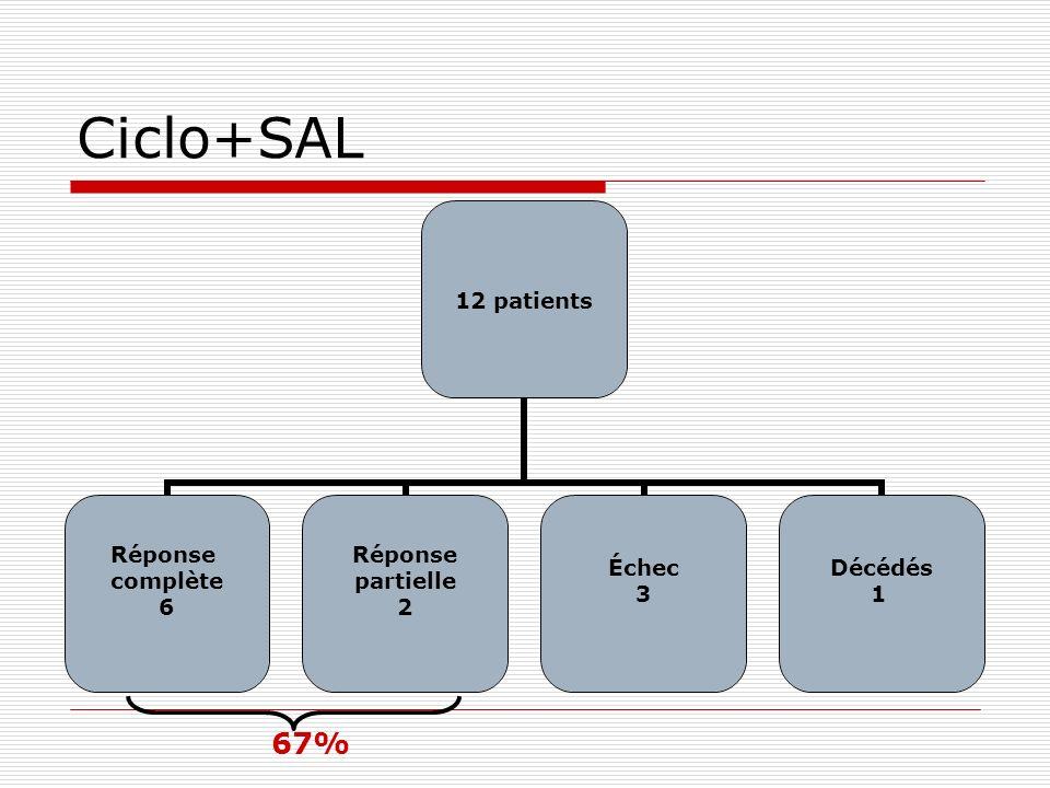Ciclo+SAL 12 patients Réponse complète 6 Réponse partielle 2 Échec 3 Décédés 1 67%