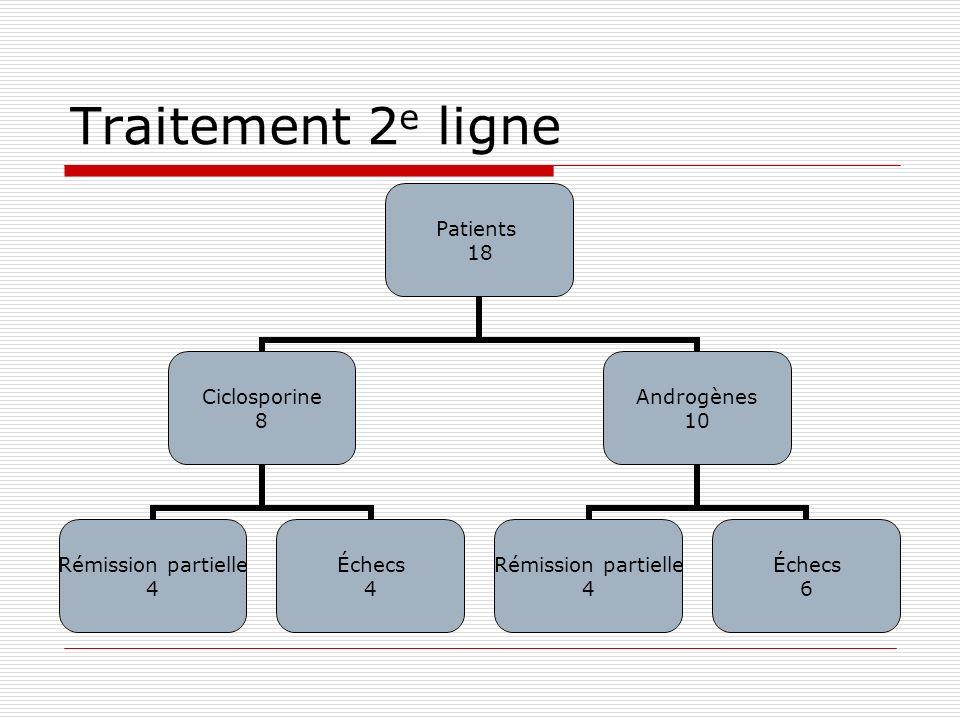 Traitement 2 e ligne Patients 18 Ciclosporine 8 Rémission partielle 4 Échecs 4 Androgènes 10 Rémission partielle 4 Échecs 6
