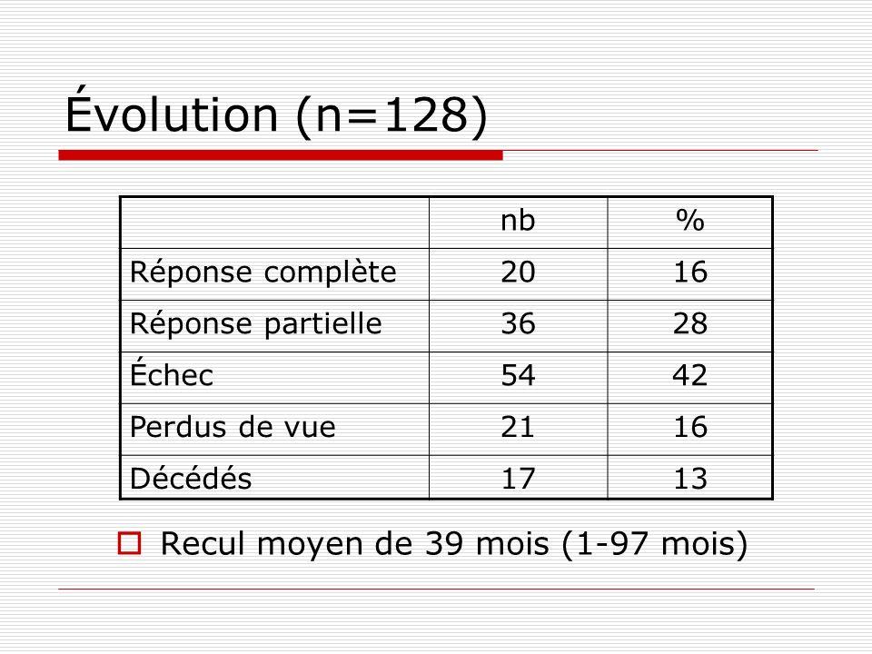 Évolution (n=128) Recul moyen de 39 mois (1-97 mois) nb% Réponse complète2016 Réponse partielle3628 Échec5442 Perdus de vue2116 Décédés1713