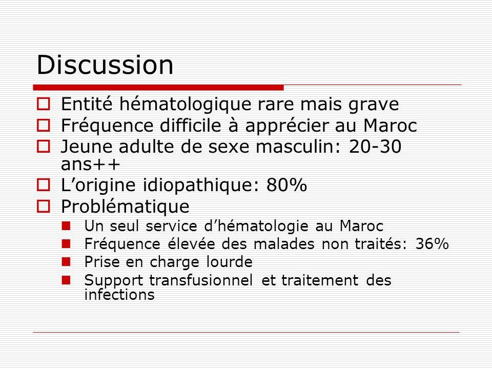 Discussion Entité hématologique rare mais grave Fréquence difficile à apprécier au Maroc Jeune adulte de sexe masculin: 20-30 ans++ Lorigine idiopathi