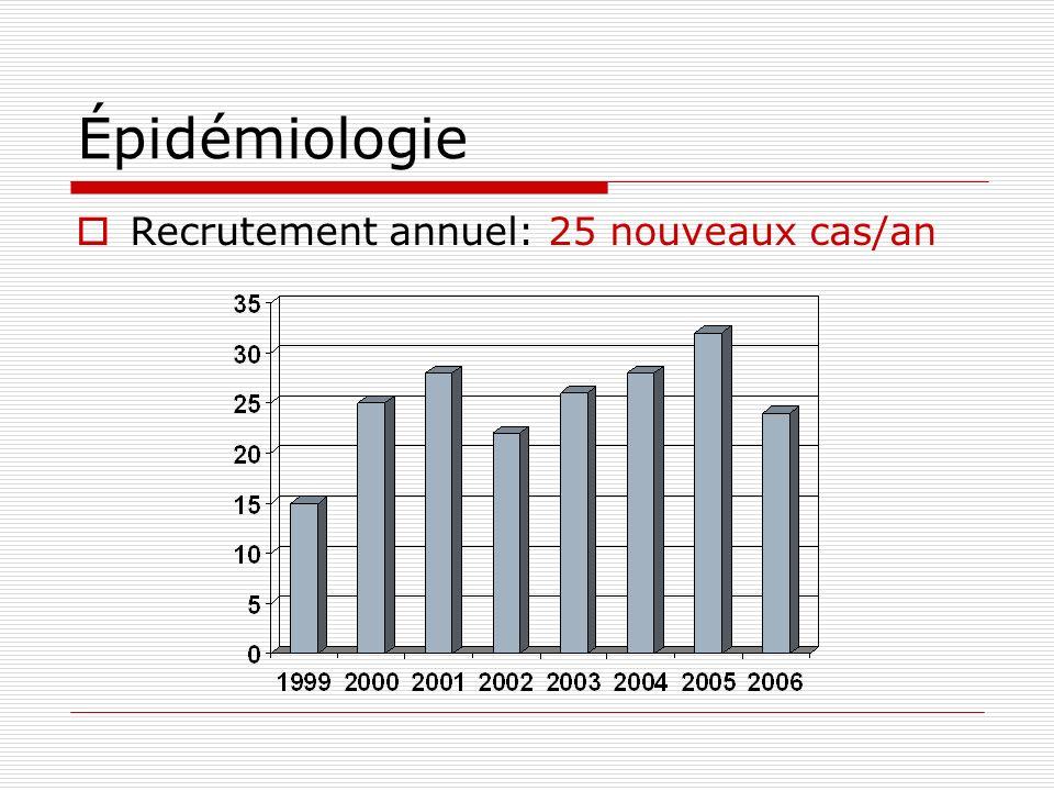 Épidémiologie Recrutement annuel: 25 nouveaux cas/an