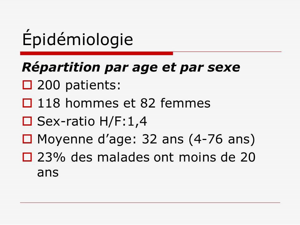 Épidémiologie Répartition par age et par sexe 200 patients: 118 hommes et 82 femmes Sex-ratio H/F:1,4 Moyenne dage: 32 ans (4-76 ans) 23% des malades