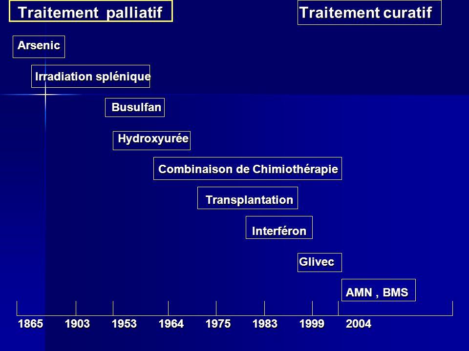 Traitement palliatif Traitement curatif Arsenic Irradiation splénique Busulfan Hydroxyurée Hydroxyurée Combinaison de Chimiothérapie TransplantationIn
