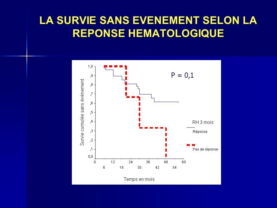 LA SURVIE SANS EVENEMENT SELON LA REPONSE HEMATOLOGIQUE P = 0,1