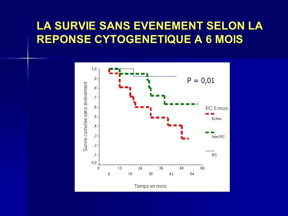 LA SURVIE SANS EVENEMENT SELON LA REPONSE CYTOGENETIQUE A 6 MOIS P = 0,01