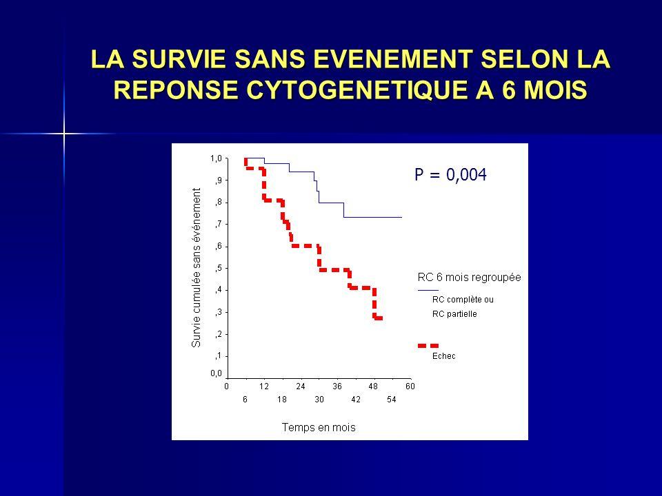LA SURVIE SANS EVENEMENT SELON LA REPONSE CYTOGENETIQUE A 6 MOIS P = 0,004