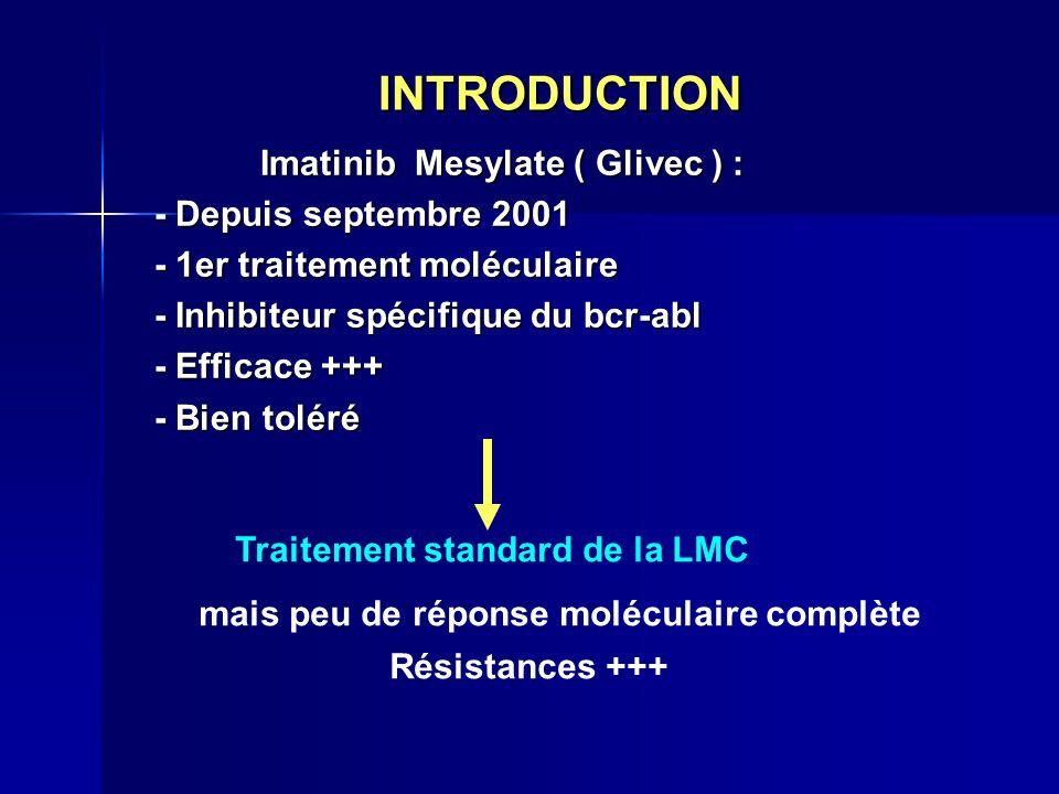 INTRODUCTION Imatinib Mesylate ( Glivec ) : - Depuis septembre 2001 - 1er traitement moléculaire - Inhibiteur spécifique du bcr-abl - Efficace +++ - B