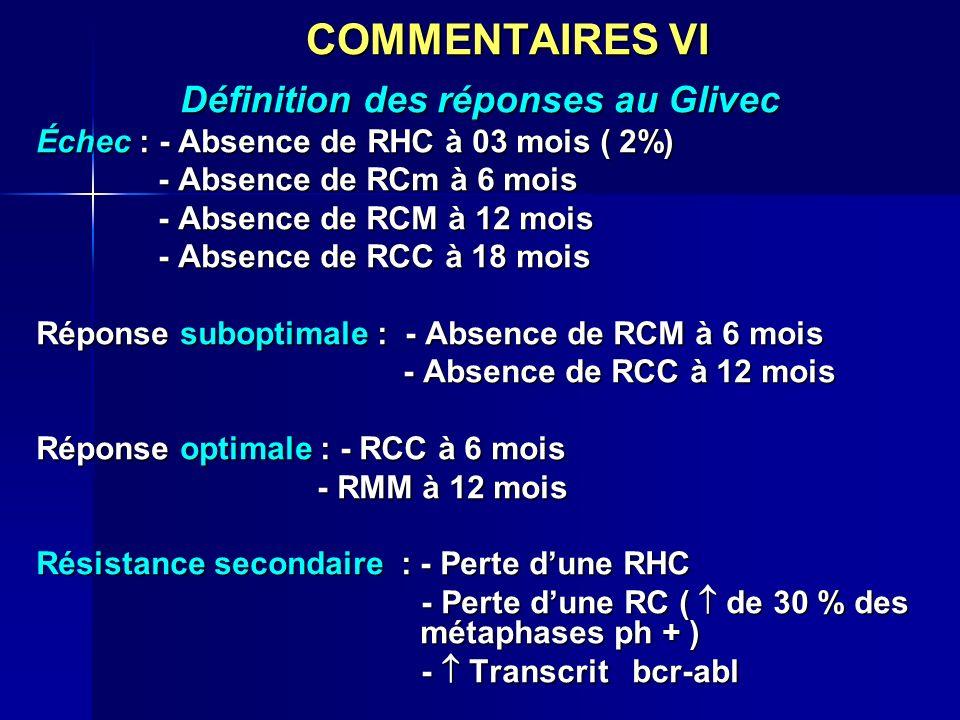 COMMENTAIRES VI Définition des réponses au Glivec Échec : - Absence de RHC à 03 mois ( 2%) - Absence de RCm à 6 mois - Absence de RCm à 6 mois - Absen