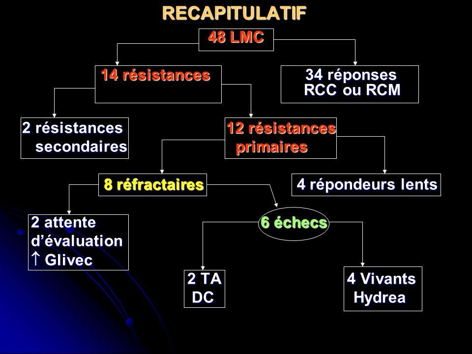 RECAPITULATIF 48 LMC 14 résistances 34 réponses RCC ou RCM 14 résistances 34 réponses RCC ou RCM 2 résistances 12 résistances 2 résistances 12 résista