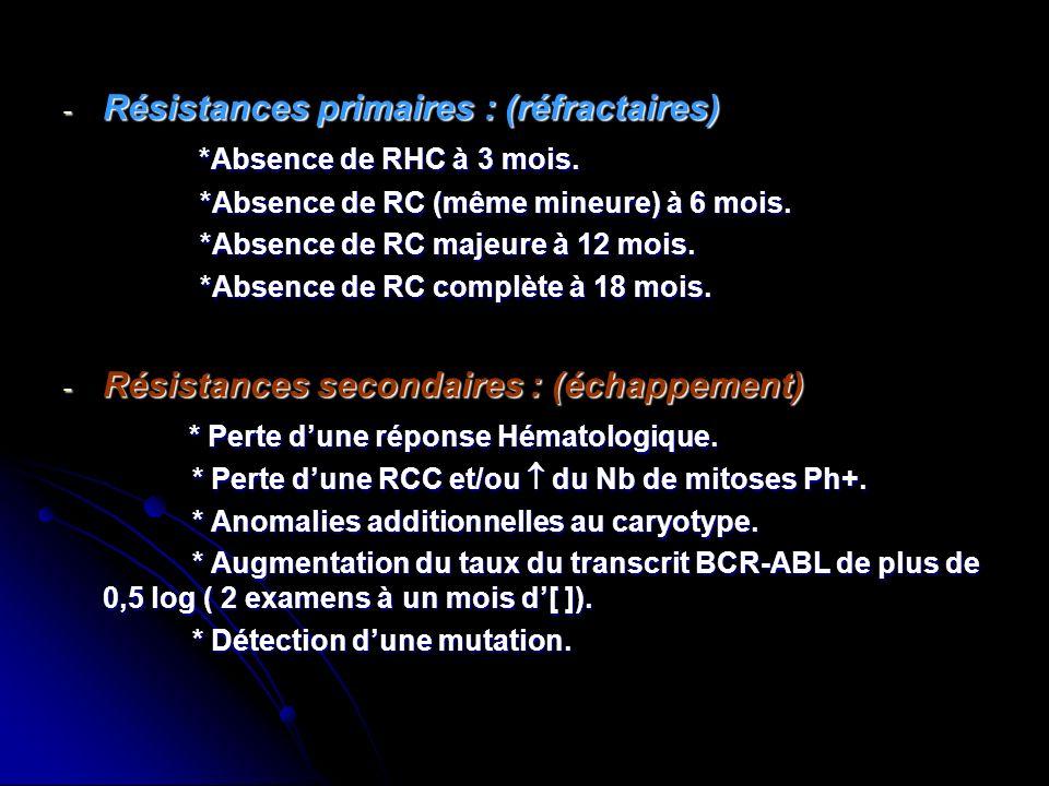 - Résistances primaires : (réfractaires) *Absence de RHC à 3 mois. *Absence de RHC à 3 mois. *Absence de RC (même mineure) à 6 mois. *Absence de RC (m