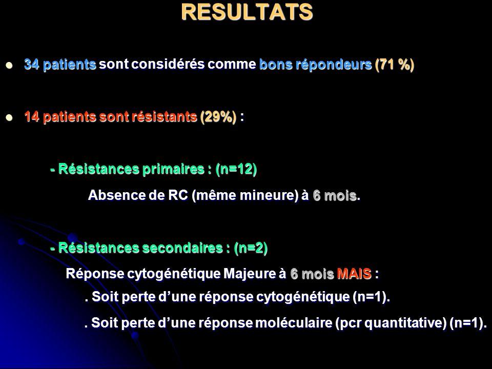 RESULTATS 34 patients sont considérés comme bons répondeurs (71 %) 34 patients sont considérés comme bons répondeurs (71 %) 14 patients sont résistant