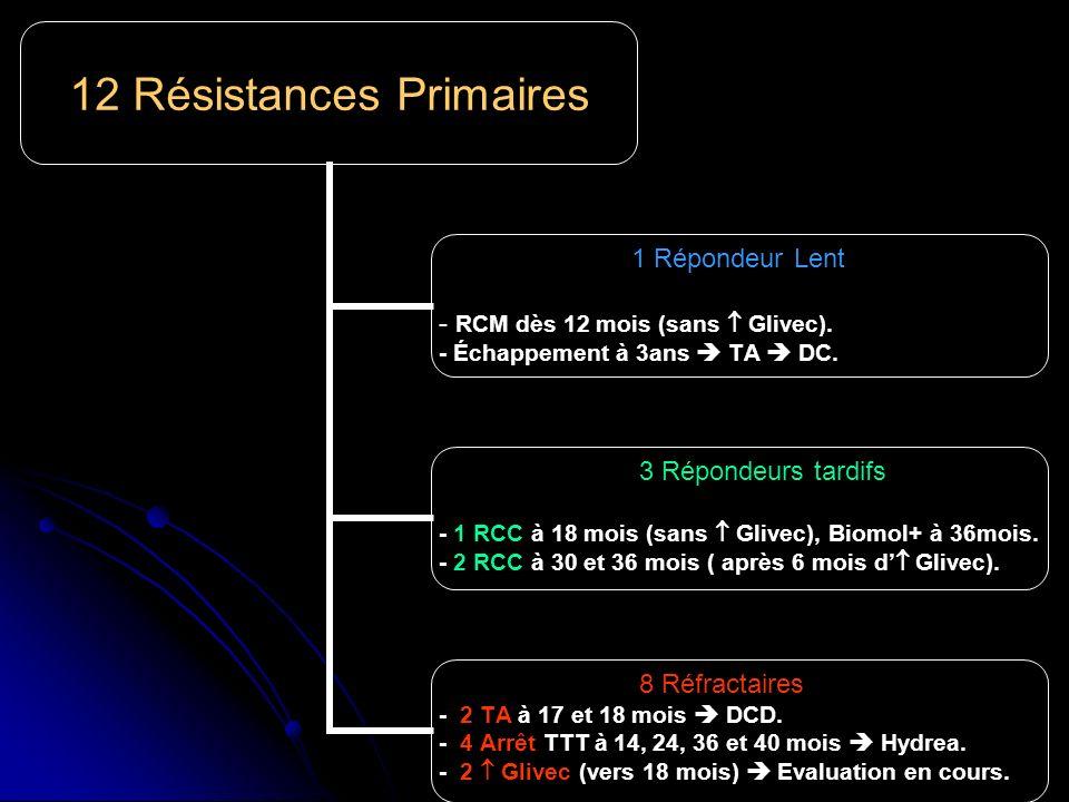 12 Résistances Primaires 1 Répondeur Lent RCM dès 12 mois (sans Glivec). - Échappement à 3ans TA DC. 3 Répondeurs tardifs - 1 RCC à 18 mois (sans Gliv