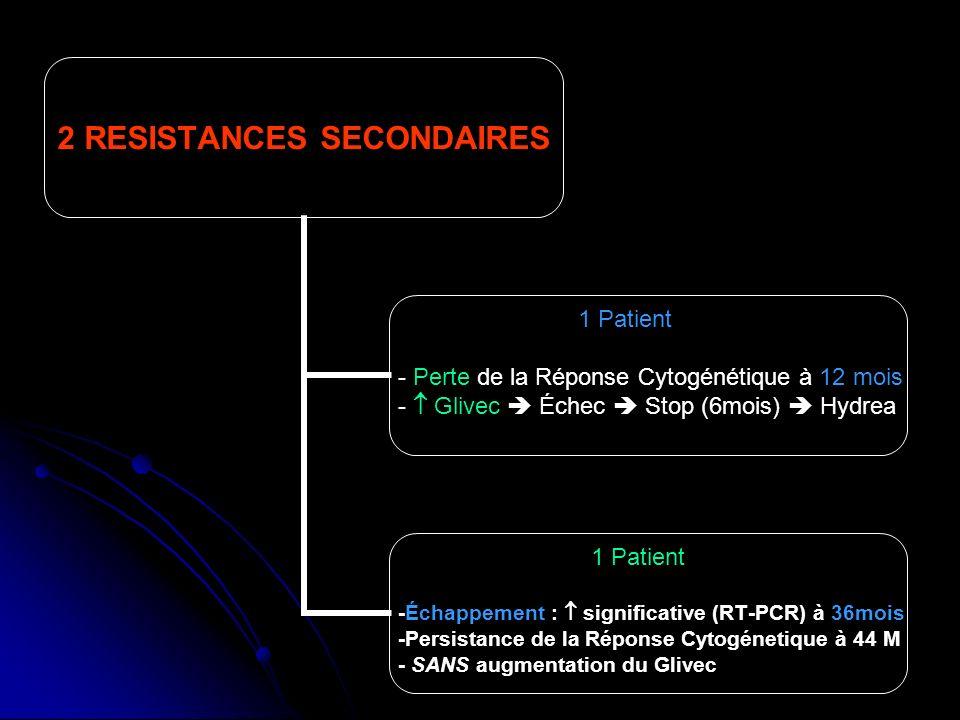 2 RESISTANCES SECONDAIRES 1 Patient Perte de la Réponse Cytogénétique à 12 mois Glivec Échec Stop (6mois) Hydrea 1 Patient -Échappement : significativ