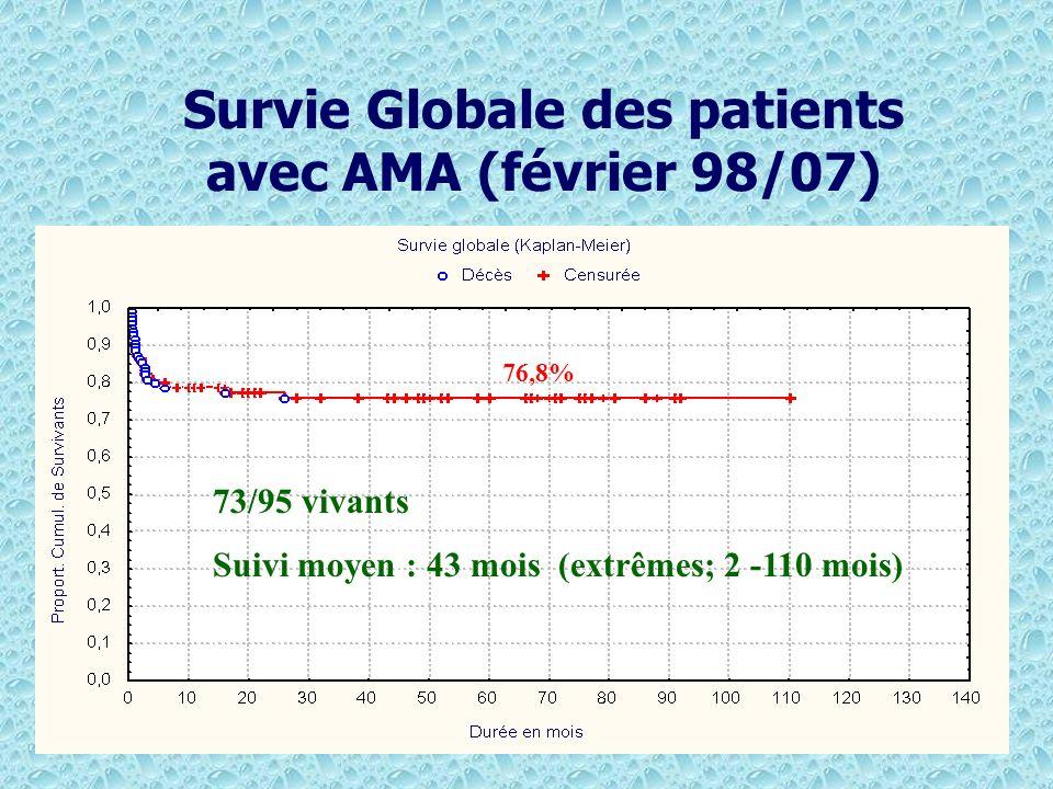 Survie Globale des patients avec AMA (février 98/07) 76,8% 73/95 vivants Suivi moyen : 43 mois (extrêmes; 2 -110 mois)