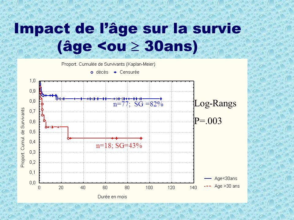 Impact de lâge sur la survie (âge <ou 30ans) n=77; SG =82% n=18; SG=43% Log-Rangs P=.003