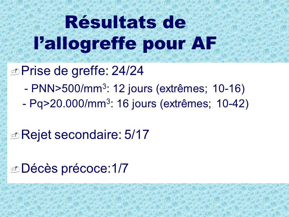 Résultats de lallogreffe pour AF Prise de greffe: 24/24 - PNN>500/mm 3 : 12 jours (extrêmes; 10-16) - Pq>20.000/mm 3 : 16 jours (extrêmes; 10-42) Reje