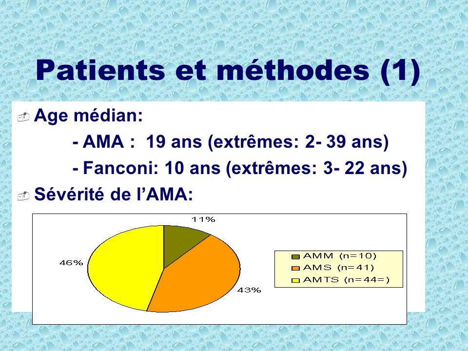 Patients et méthodes (1) Age médian: - AMA : 19 ans (extrêmes: 2- 39 ans) - Fanconi: 10 ans (extrêmes: 3- 22 ans) Sévérité de lAMA: