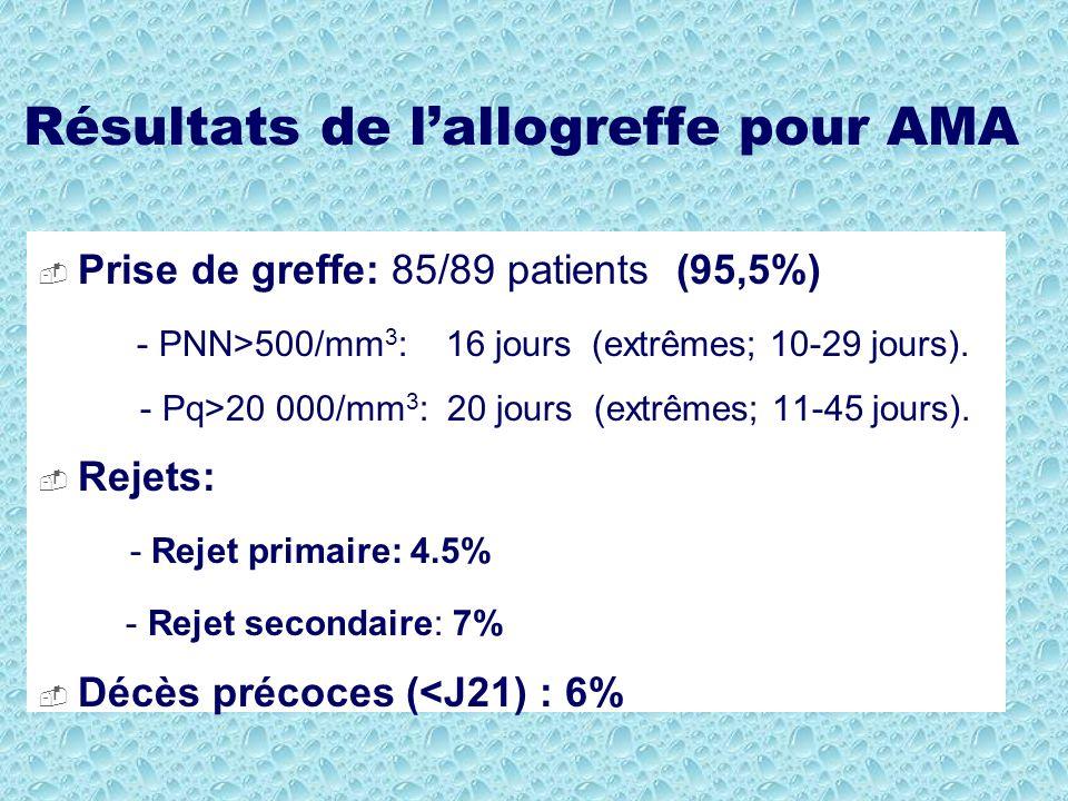 Résultats de lallogreffe pour AMA Prise de greffe: 85/89 patients (95,5%) - PNN>500/mm 3 : 16 jours (extrêmes; 10-29 jours). - Pq>20 000/mm 3 : 20 jou