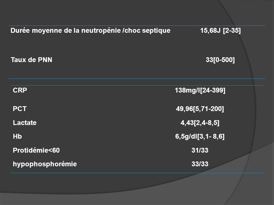 Durée moyenne de la neutropénie /choc septique15,68J [2-35] Taux de PNN33[0-500] CRP138mg/l[24-399] PCT49,96[5,71-200] Lactate4,43[2,4-8,5] Hb6,5g/dl[