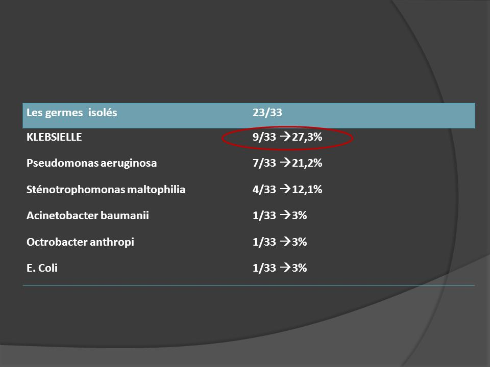 Les germes isolés23/33 KLEBSIELLE 9/33 27,3% Pseudomonas aeruginosa 7/33 21,2% Sténotrophomonas maltophilia 4/33 12,1% Acinetobacter baumanii 1/33 3%