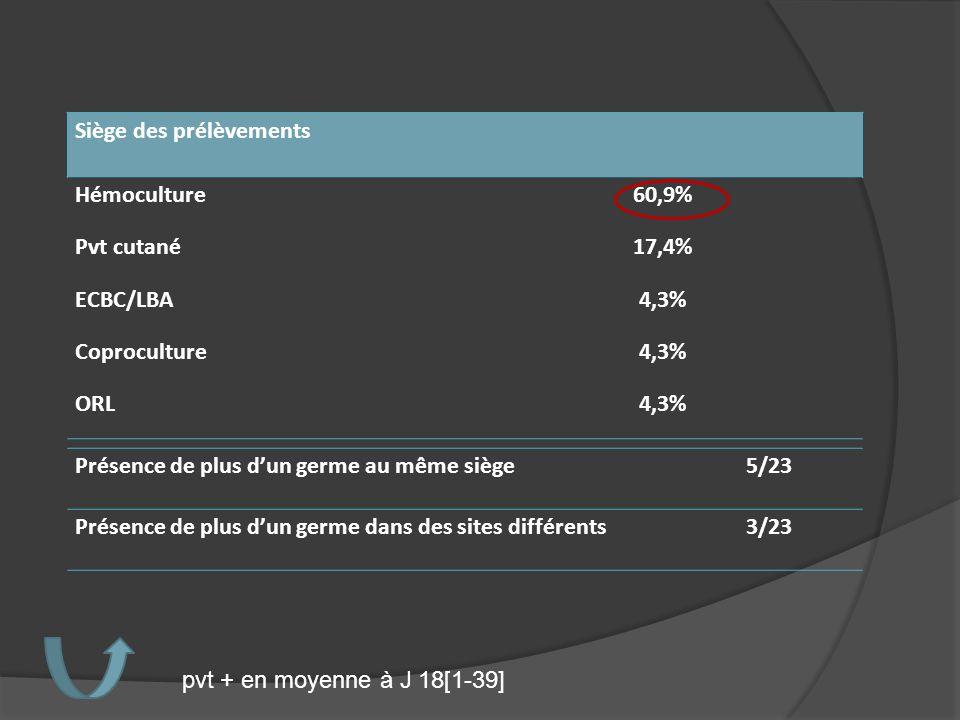 Siège des prélèvements Hémoculture60,9% Pvt cutané17,4% ECBC/LBA4,3% Coproculture4,3% ORL4,3% pvt + en moyenne à J 18[1-39] Présence de plus dun germe