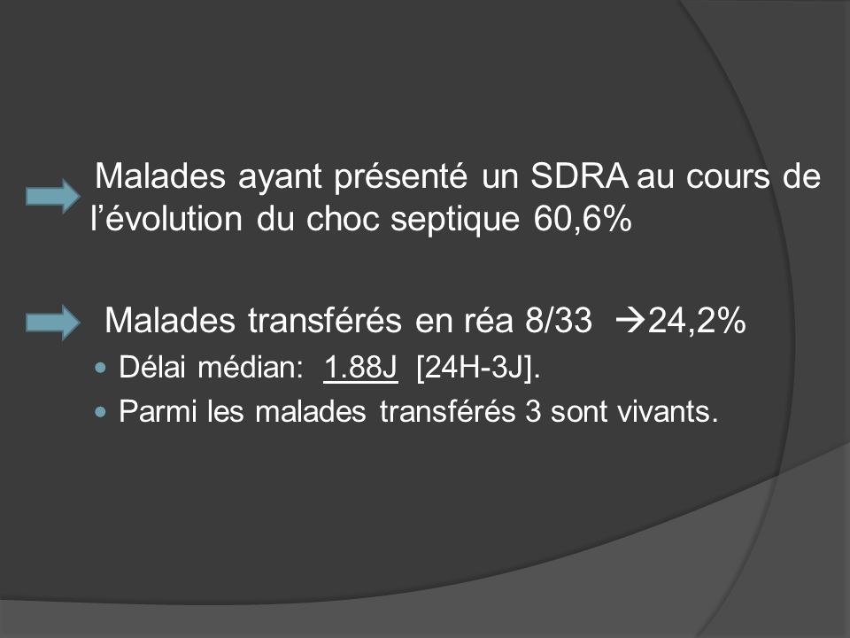 Malades ayant présenté un SDRA au cours de lévolution du choc septique 60,6% Malades transférés en réa 8/33 24,2% Délai médian: 1.88J [24H-3J]. Parmi
