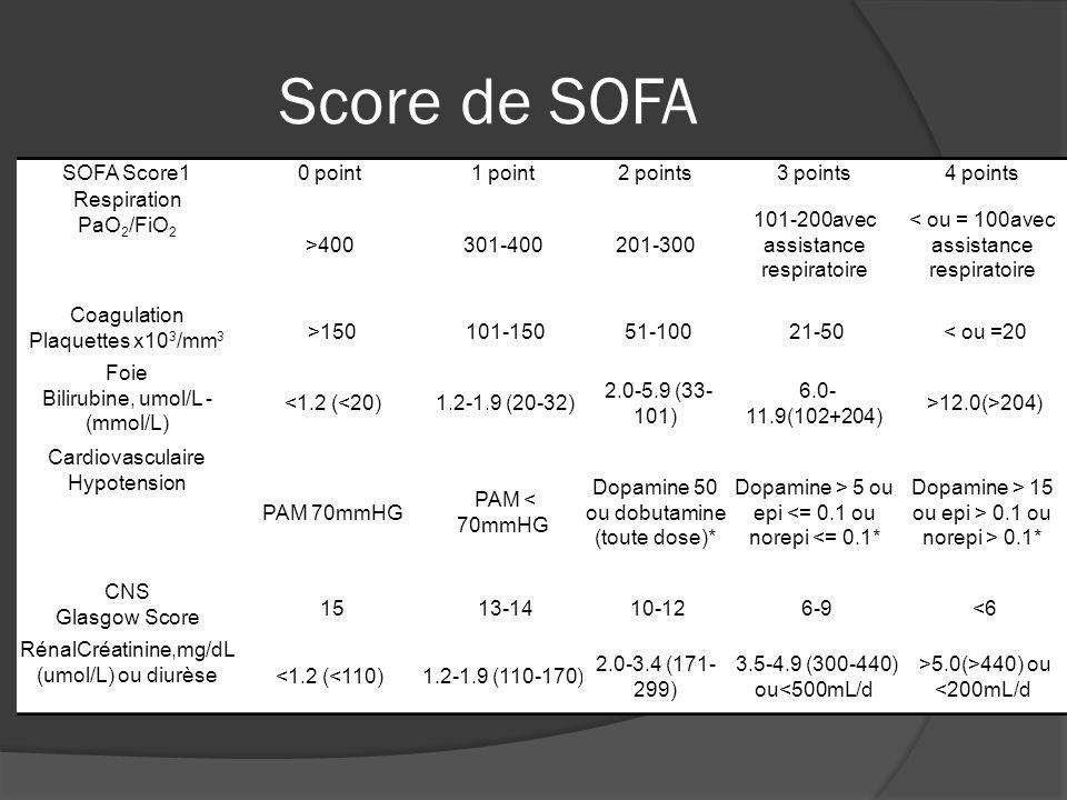 Score de SOFA SOFA Score10 point1 point2 points3 points4 points Respiration PaO 2 /FiO 2 >400301-400201-300 101-200avec assistance respiratoire < ou =