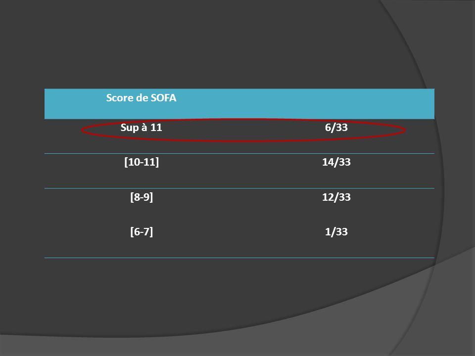 Score de SOFA Sup à 116/33 [10-11]14/33 [8-9]12/33 [6-7]1/33