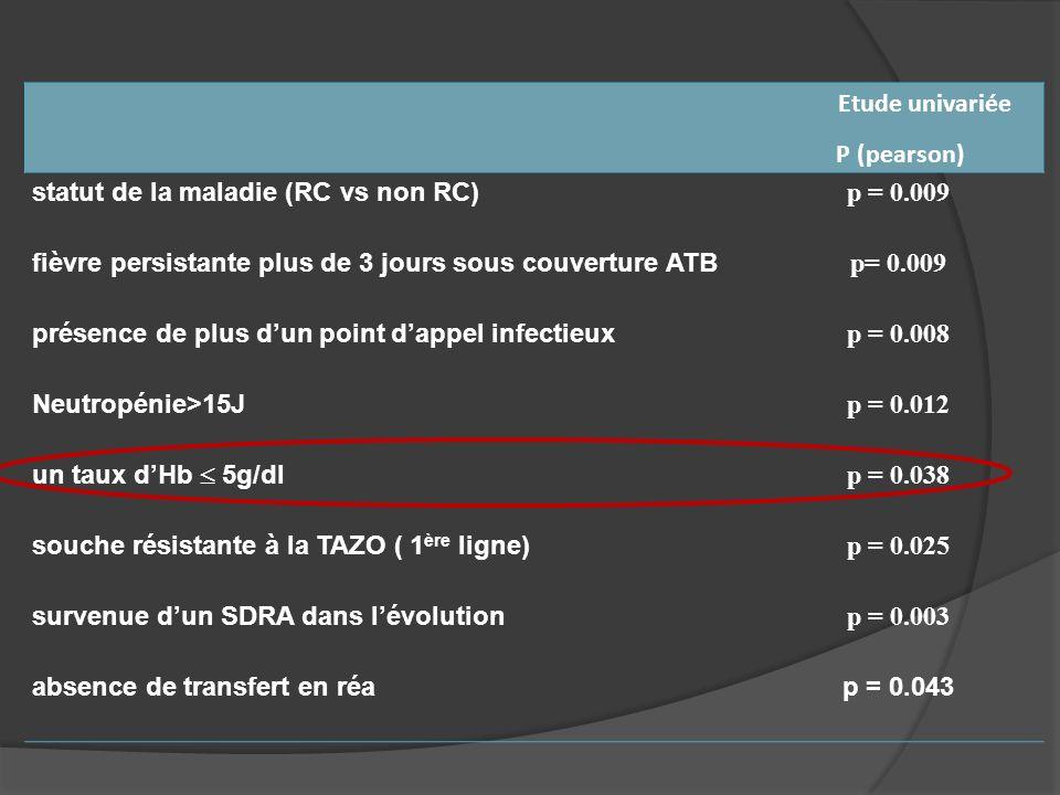 Etude univariée P (pearson) statut de la maladie (RC vs non RC) p = 0.009 fièvre persistante plus de 3 jours sous couverture ATB p= 0.009 présence de
