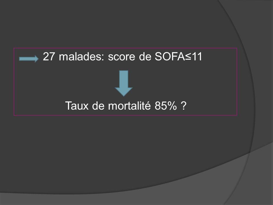 27 malades: score de SOFA11 Taux de mortalité 85% ?