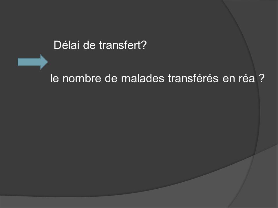 Délai de transfert? le nombre de malades transférés en réa ?